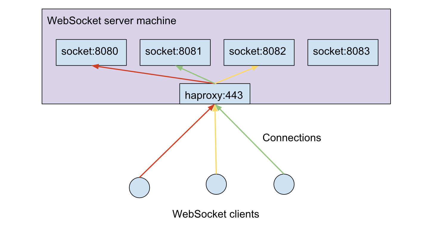 websocket-server-haproxy.png
